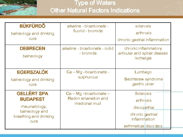 Type of Waters Other Natural Factors Indications BÜKFÜRDŐ balneology and drinking cure DEBRECEN balneology