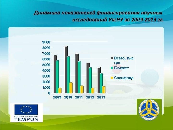 Динамика показателей финансирования научных исследований Уж. НУ за 2009 -2013 гг.