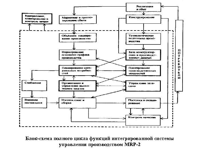 Блок-схема полного цикла функций интегрированной системы управления производством MRP-2