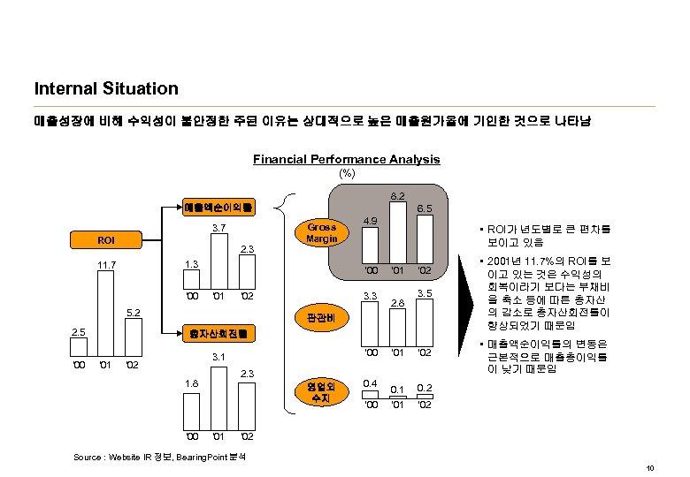 Internal Situation 매출성장에 비해 수익성이 불안정한 주된 이유는 상대적으로 높은 매출원가율에 기인한 것으로 나타남