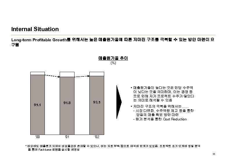Internal Situation Long-term Profitable Growth를 위해서는 높은 매출원가율에 따른 저마진 구조를 극복할 수 있는