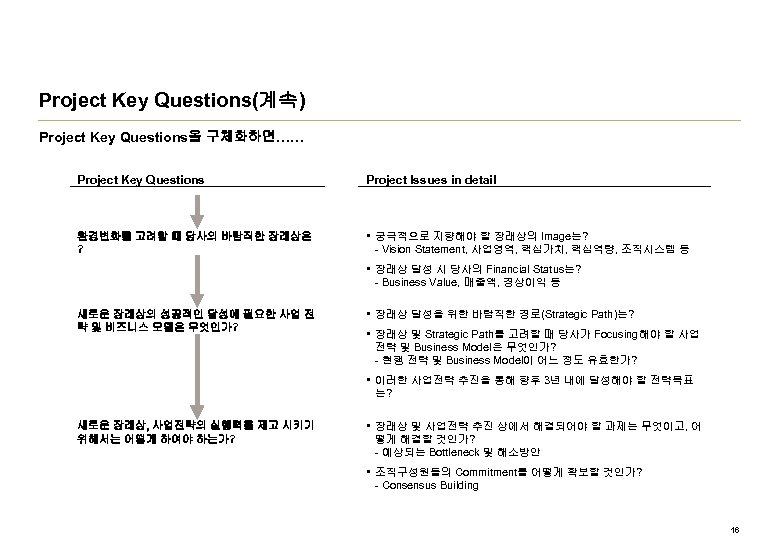 Project Key Questions(계속) Project Key Questions을 구체화하면…… Project Key Questions Project Issues in detail
