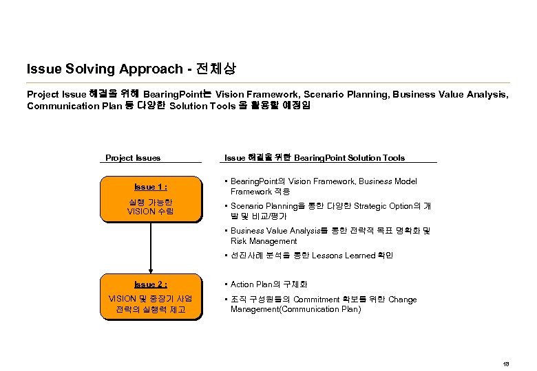 Issue Solving Approach - 전체상 Project Issue 해결을 위해 Bearing. Point는 Vision Framework, Scenario