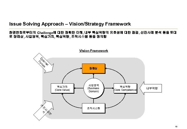 Issue Solving Approach – Vision/Strategy Framework 환경변화로부터의 Challenge에 대한 정확한 이해, 내부 핵심역량의 유효성에