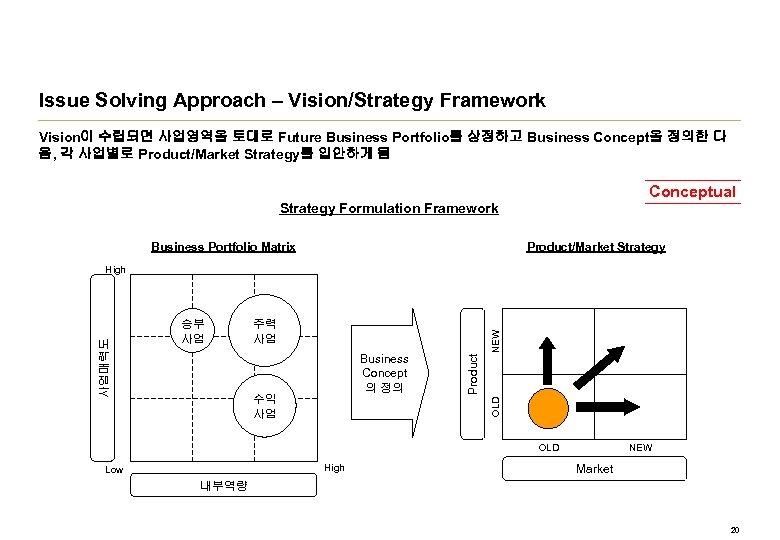 Issue Solving Approach – Vision/Strategy Framework Vision이 수립되면 사업영역을 토대로 Future Business Portfolio를 상정하고