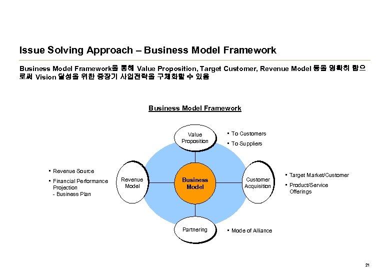 Issue Solving Approach – Business Model Framework을 통해 Value Proposition, Target Customer, Revenue Model