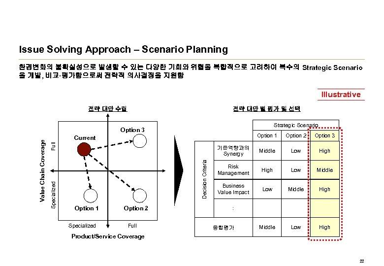 Issue Solving Approach – Scenario Planning 환경변화의 불확실성으로 발생할 수 있는 다양한 기회와 위협을