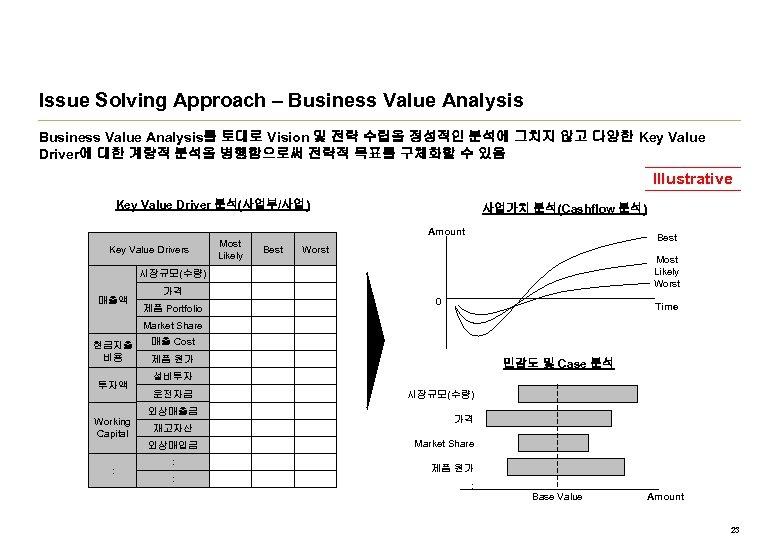 Issue Solving Approach – Business Value Analysis를 토대로 Vision 및 전략 수립을 정성적인 분석에