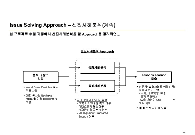 Issue Solving Approach – 선진사례분석(계속) 본 프로젝트 수행 과정에서 선진사례분석을 할 Approach를 정리하면… 선진사례분석
