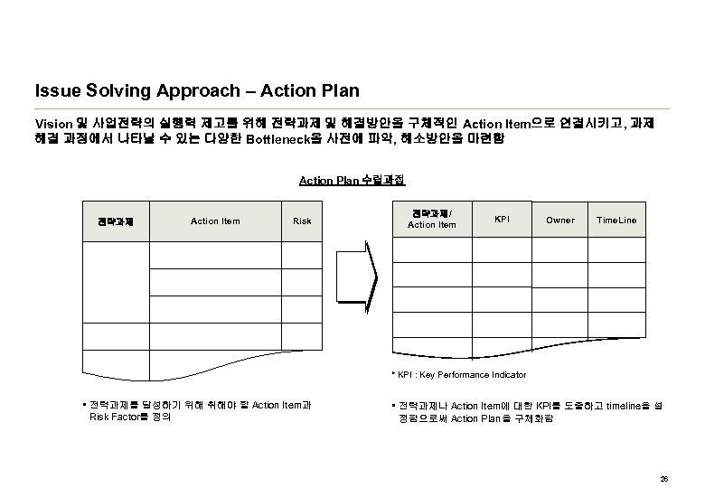 Issue Solving Approach – Action Plan Vision 및 사업전략의 실행력 제고를 위해 전략과제 및