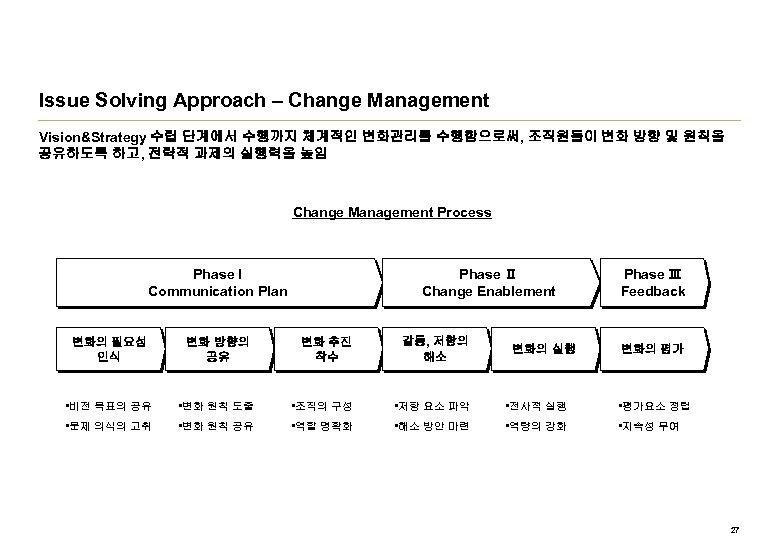 Issue Solving Approach – Change Management Vision&Strategy 수립 단계에서 수행까지 체계적인 변화관리를 수행함으로써, 조직원들이
