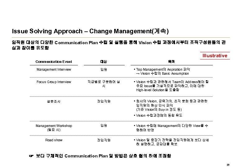 Issue Solving Approach – Change Management(계속) 임직원 대상의 다양한 Communication Plan 수립 및 실행을