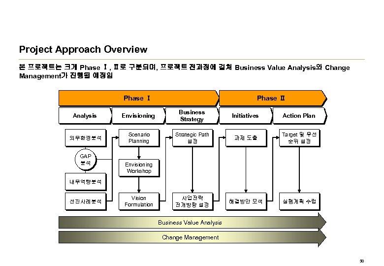Project Approach Overview 본 프로젝트는 크게 Phase Ⅰ, Ⅱ로 구분되며, 프로젝트 전과정에 걸쳐 Business