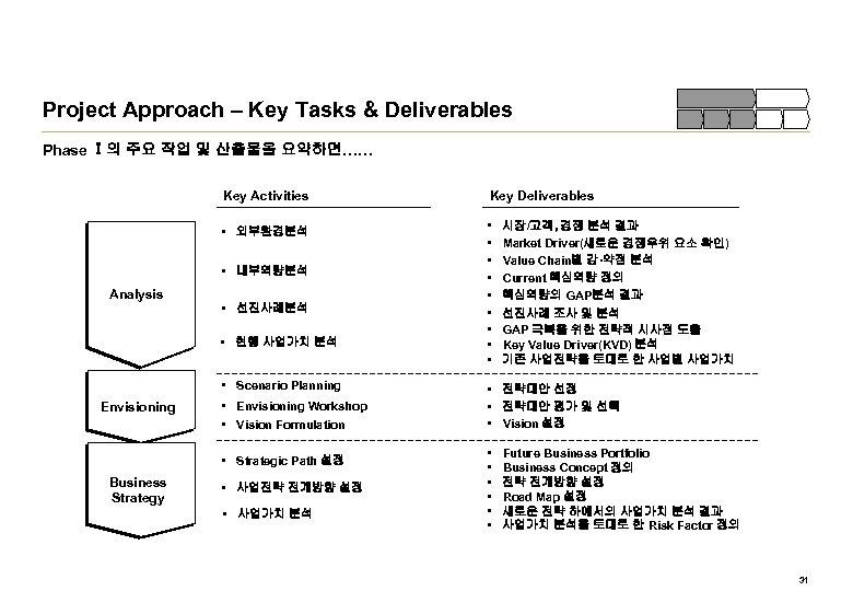 Project Approach – Key Tasks & Deliverables Phase Ⅰ의 주요 작업 및 산출물을 요약하면……