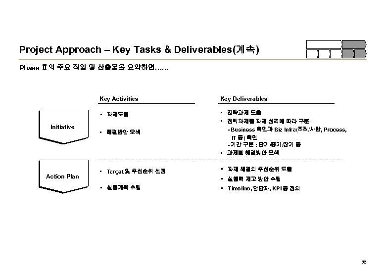 Project Approach – Key Tasks & Deliverables(계속) Phase Ⅱ의 주요 작업 및 산출물을 요약하면……
