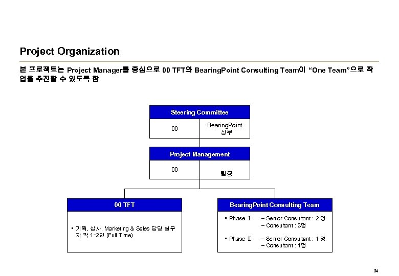 """Project Organization 본 프로젝트는 Project Manager를 중심으로 00 TFT와 Bearing. Point Consulting Team이 """"One"""