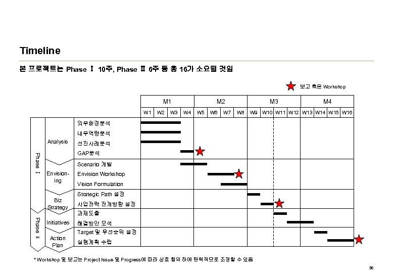 Timeline 본 프로젝트는 Phase Ⅰ 10주, Phase Ⅱ 6주 등 총 16가 소요될 것임