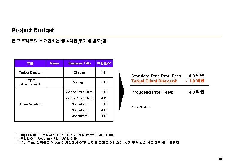 Project Budget 본 프로젝트의 소요경비는 총 4억원(부가세 별도)임 Business Title 투입일수* Project Director 16*