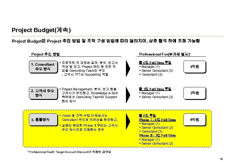 Project Budget(계속) Project Budget은 Project 추진 방법 및 조직 구성 방법에 따라 달라지며, 상호