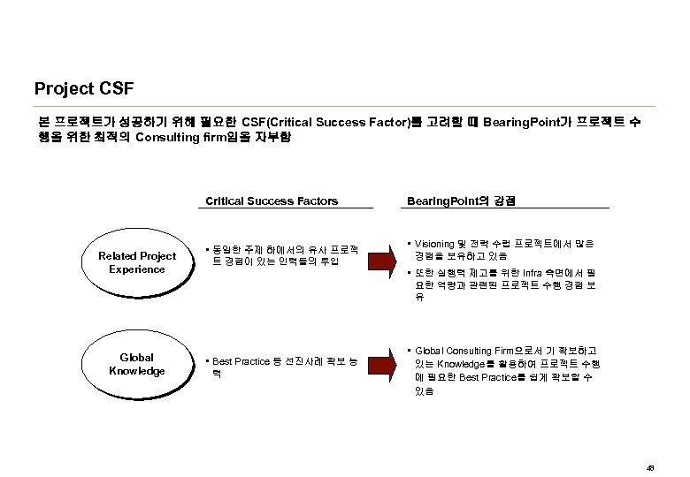 Project CSF 본 프로젝트가 성공하기 위해 필요한 CSF(Critical Success Factor)를 고려할 때 Bearing. Point가
