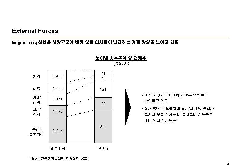 External Forces Engineering 산업은 시장규모에 비해 많은 업체들이 난립하는 경쟁 양상을 보이고 있음 분야별