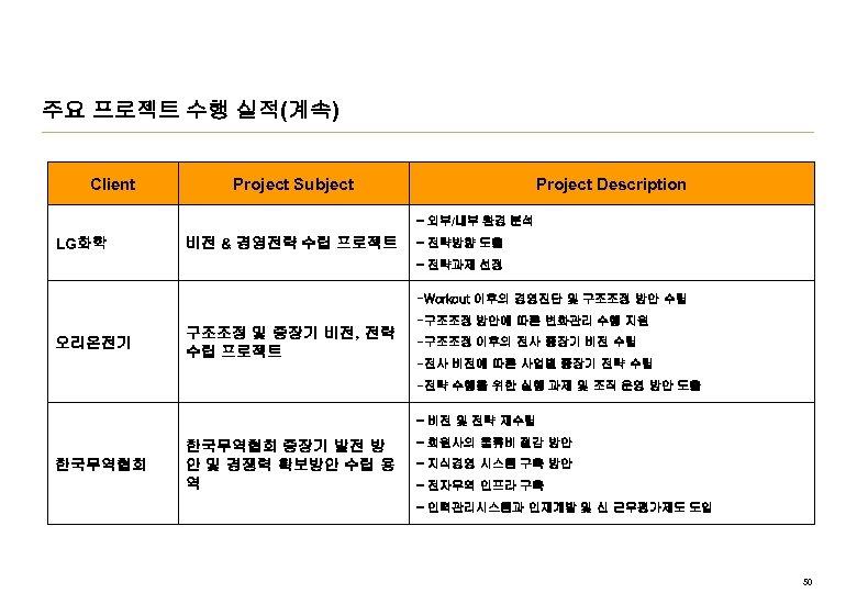 주요 프로젝트 수행 실적(계속) Client Project Subject Project Description - 외부/내부 환경 분석 LG화학