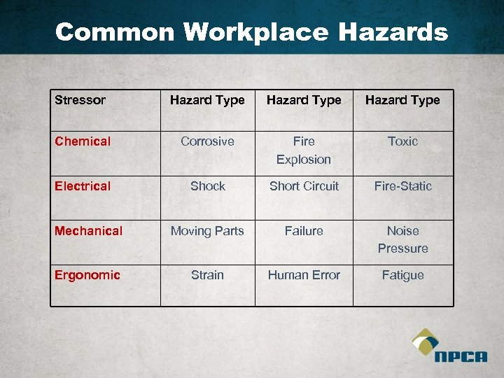 Common Workplace Hazards Stressor Hazard Type Chemical Corrosive Fire Explosion Toxic Electrical Shock Short