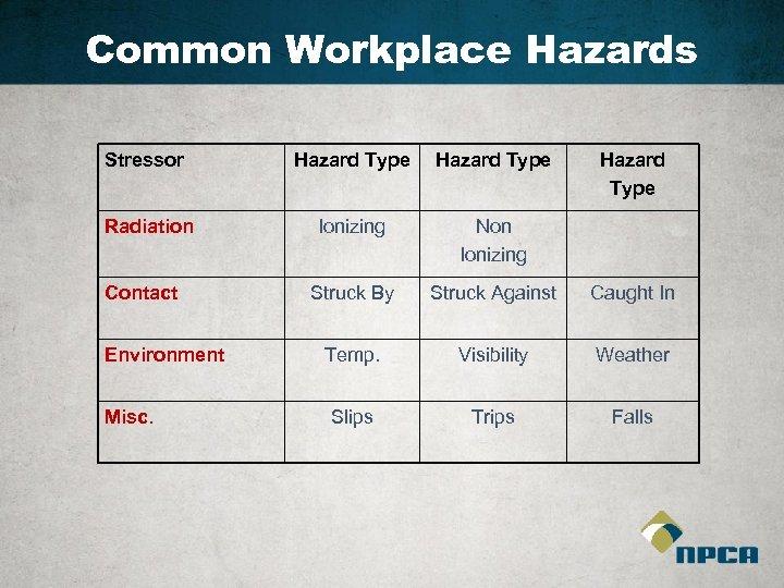Common Workplace Hazards Stressor Hazard Type Radiation Ionizing Non Ionizing Struck By Struck Against