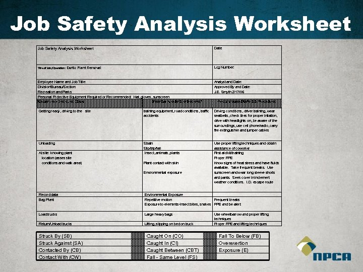 Job Safety Analysis Worksheet Date: Title of Job/Operation: Exotic Log Number: Plant Removal Employee