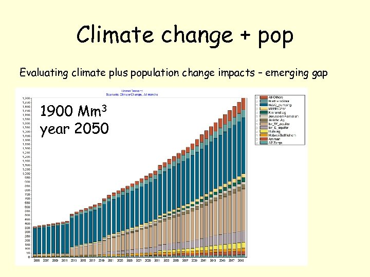 Climate change + pop Evaluating climate plus population change impacts – emerging gap 1900