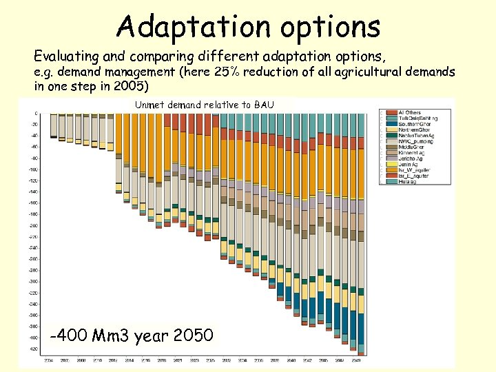 Adaptation options Evaluating and comparing different adaptation options, e. g. demand management (here 25%