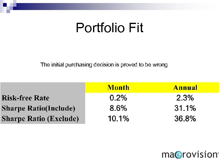 Portfolio Fit The initial purchasing decision is proved to be wrong