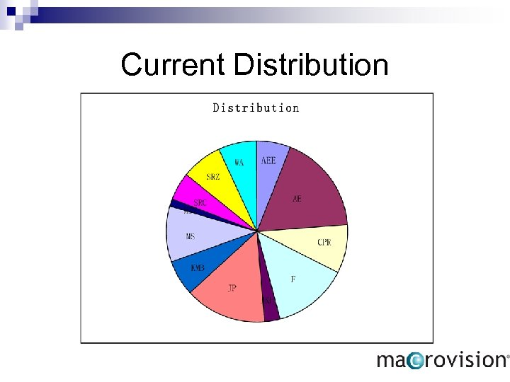 Current Distribution