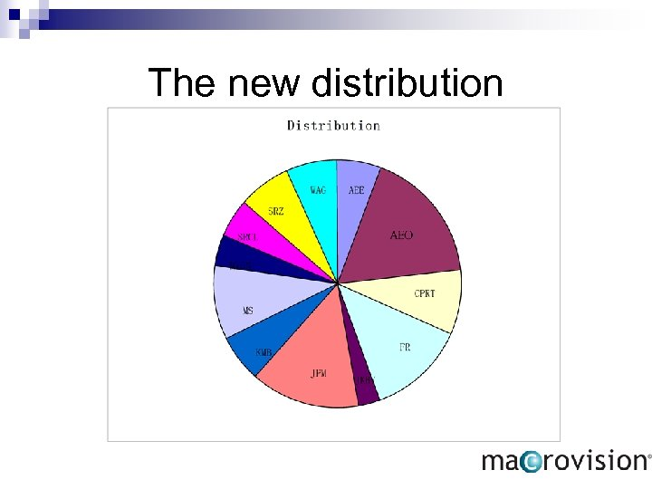 The new distribution