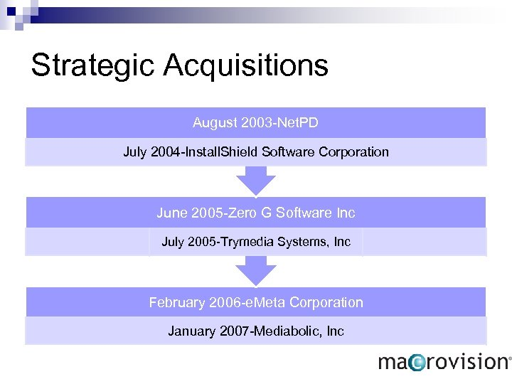 Strategic Acquisitions August 2003 -Net. PD July 2004 -Install. Shield Software Corporation June 2005