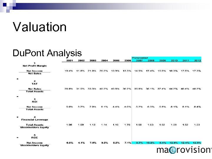 Valuation Du. Pont Analysis