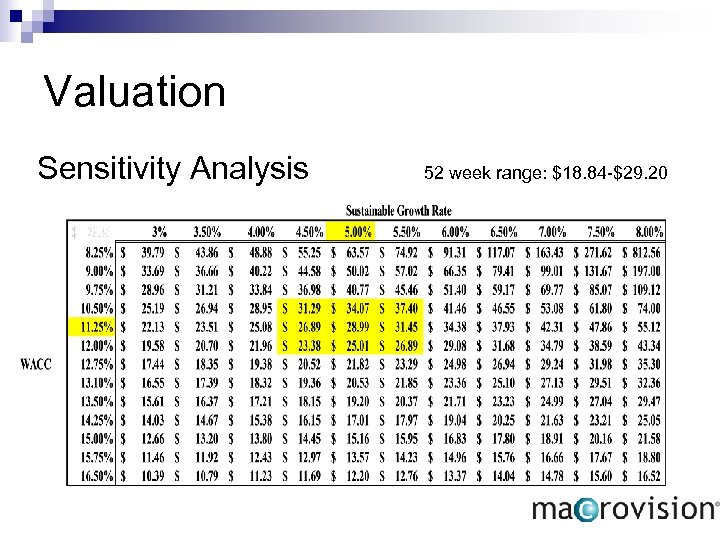 Valuation Sensitivity Analysis 52 week range: $18. 84 -$29. 20