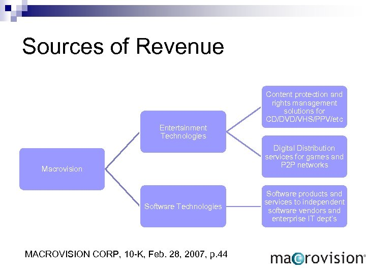 Sources of Revenue Entertainment Technologies Content protection and rights management solutions for CD/DVD/VHS/PPV/etc Digital