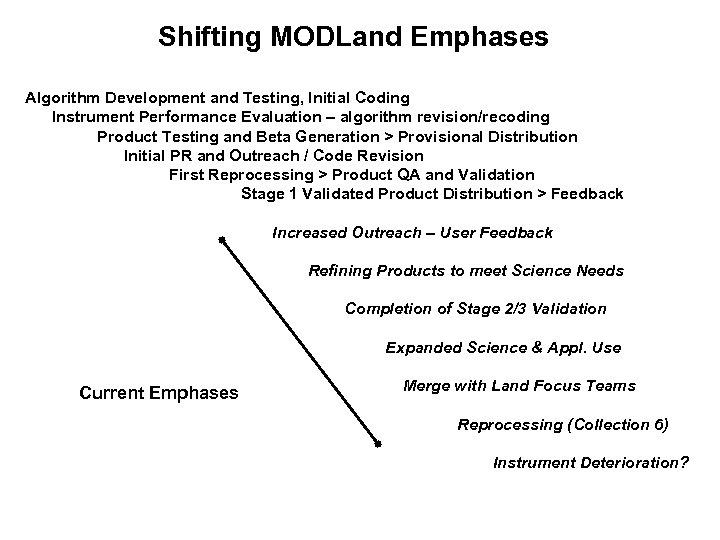 Shifting MODLand Emphases Algorithm Development and Testing, Initial Coding Instrument Performance Evaluation – algorithm
