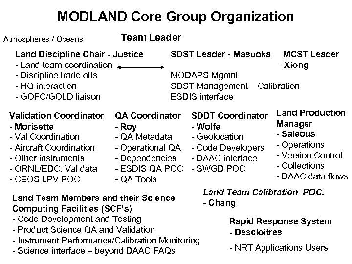 MODLAND Core Group Organization Atmospheres / Oceans Team Leader Land Discipline Chair - Justice