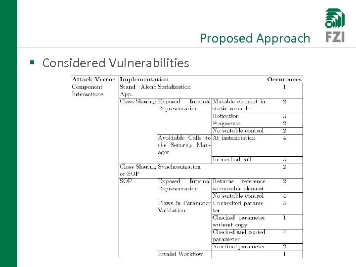 Proposed Approach § Considered Vulnerabilities