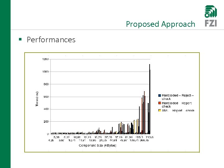 Proposed Approach § Performances
