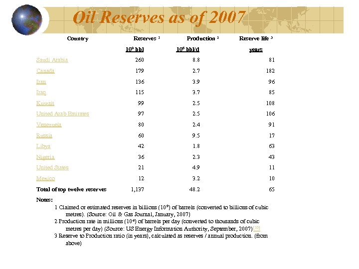 Oil Reserves as of 2007 Country Reserves 1 Production 2 Reserve life 3 109