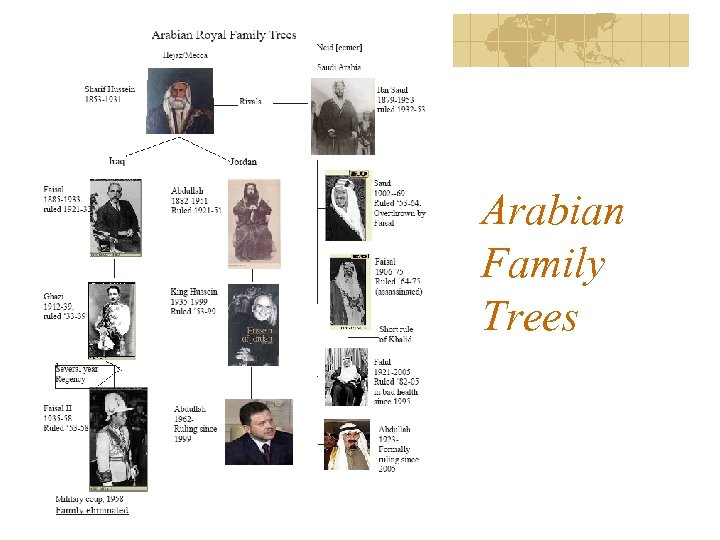 Arabian Family Trees