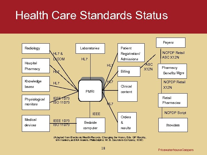 Health Care Standards Status Payers Radiology Laboratories Patient HL 7 & DICOM HL 7