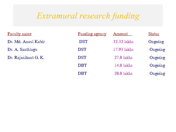 Extramural research funding Faculty name Funding agency Amount Status Dr. Md. Anaul Kabir DST