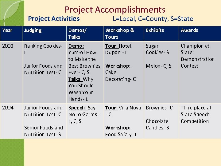 Project Accomplishments Project Activities Year Judging 2003 2004 Demos/ Talks L=Local, C=County, S=State Workshop