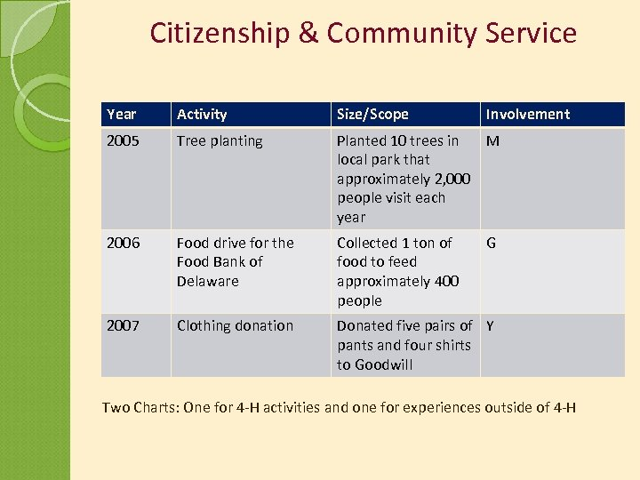 Citizenship & Community Service Year Activity Size/Scope Involvement 2005 Tree planting Planted 10 trees