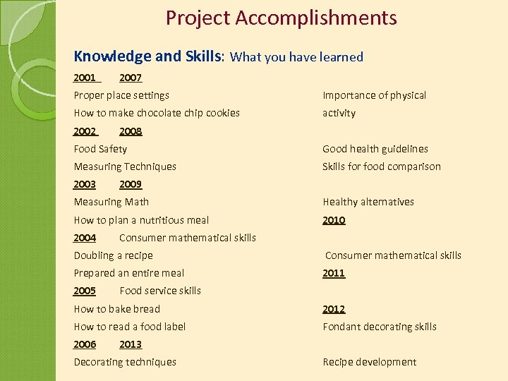 Project Accomplishments Knowledge and Skills: What you have learned 2001 2007 Proper place settings