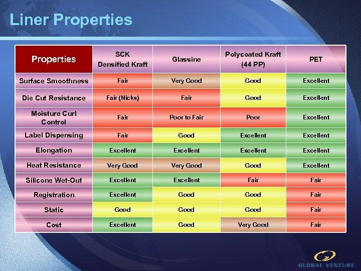 Liner Properties SCK Densified Kraft Glassine Polycoated Kraft (44 PP) PET Surface Smoothness Fair